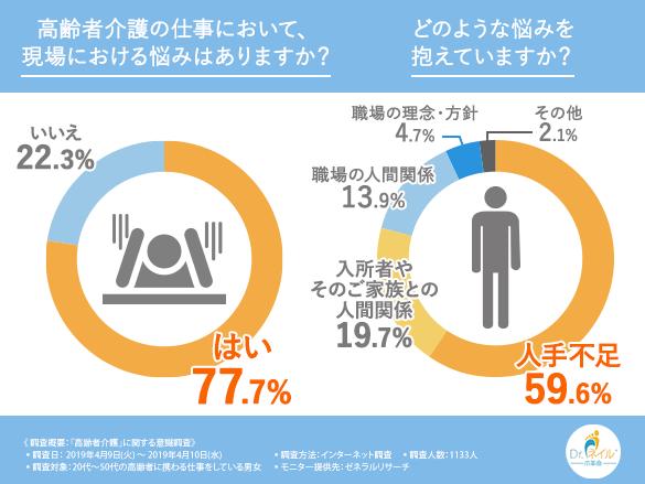 第2回アンケート結果「高齢者介護の仕事において現場における悩み」