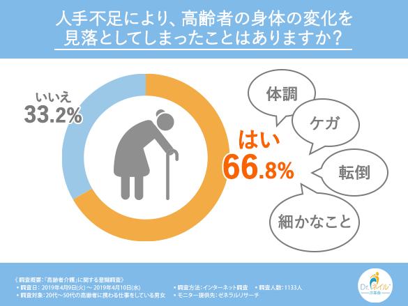 第2回アンケート結果「高齢者の身体の変化を見落としてしまったこと」