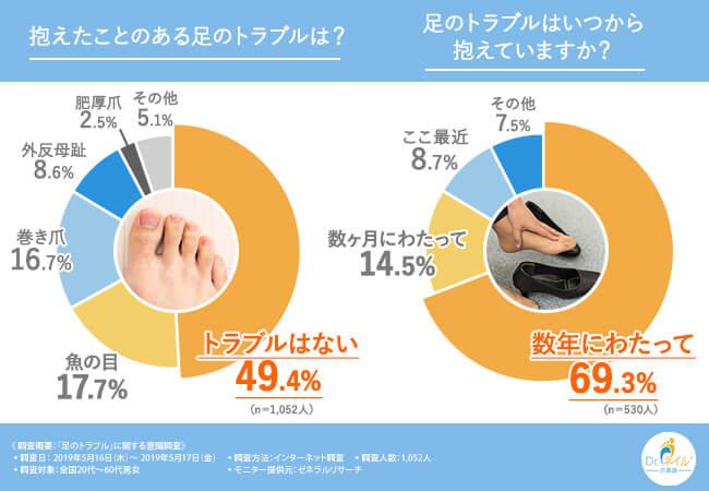 最も多い足のトラブルは?長期化しやすい足のトラブルを調査
