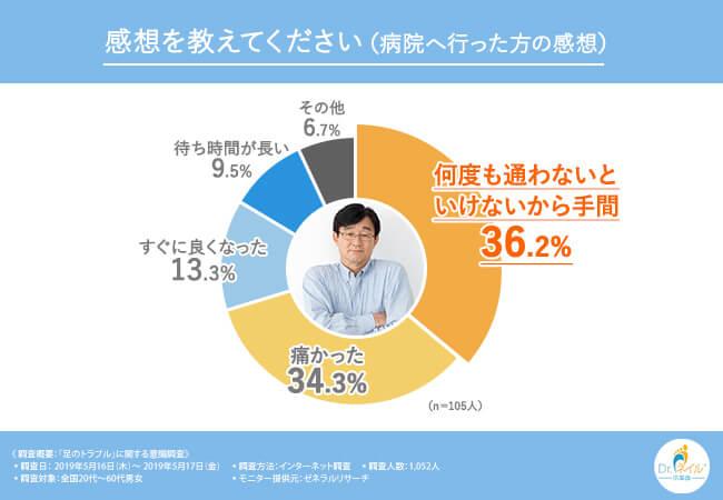アンケート結果、実際に病院に通われた方の円グラフ