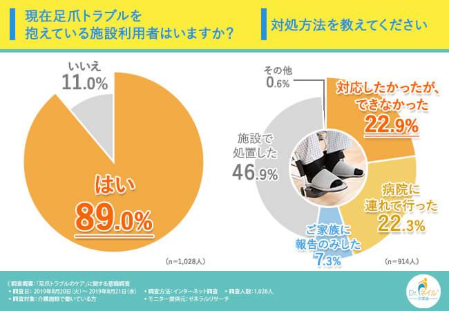 アンケート結果の円グラフ:現在足爪トラブルを抱えている施設利用者はいますか?