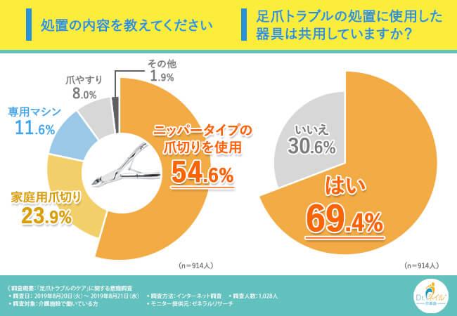 アンケート結果の円グラフ:足爪トラブルの処置に使用した器具は共用していますか?