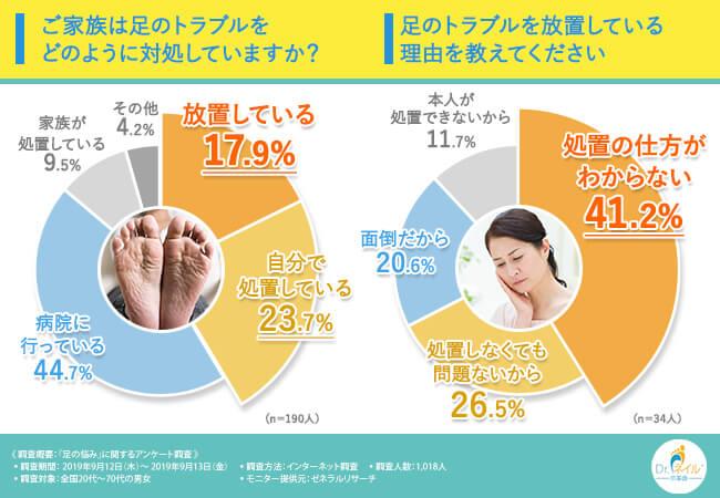 アンケート結果:足のトラブルを放置している理由